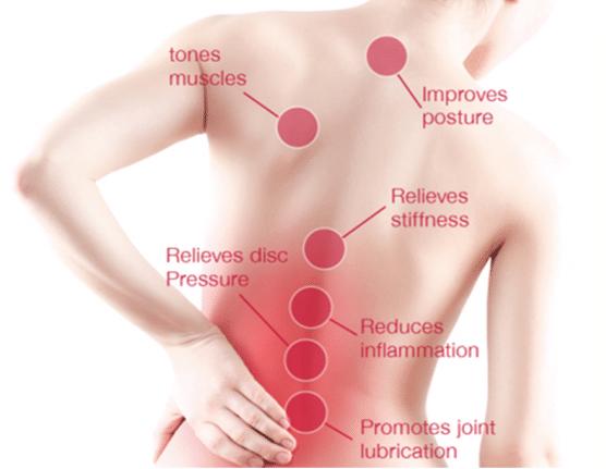 lumbacurve back points treatment